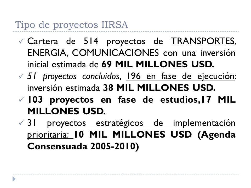 Tipo de proyectos IIRSA