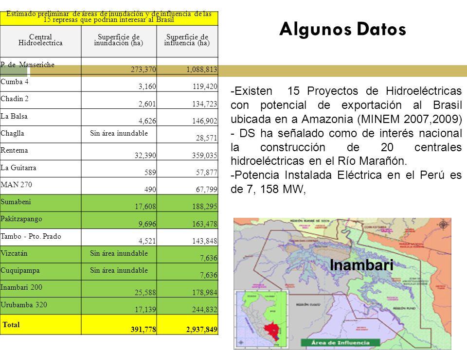 Algunos Datos Inambari