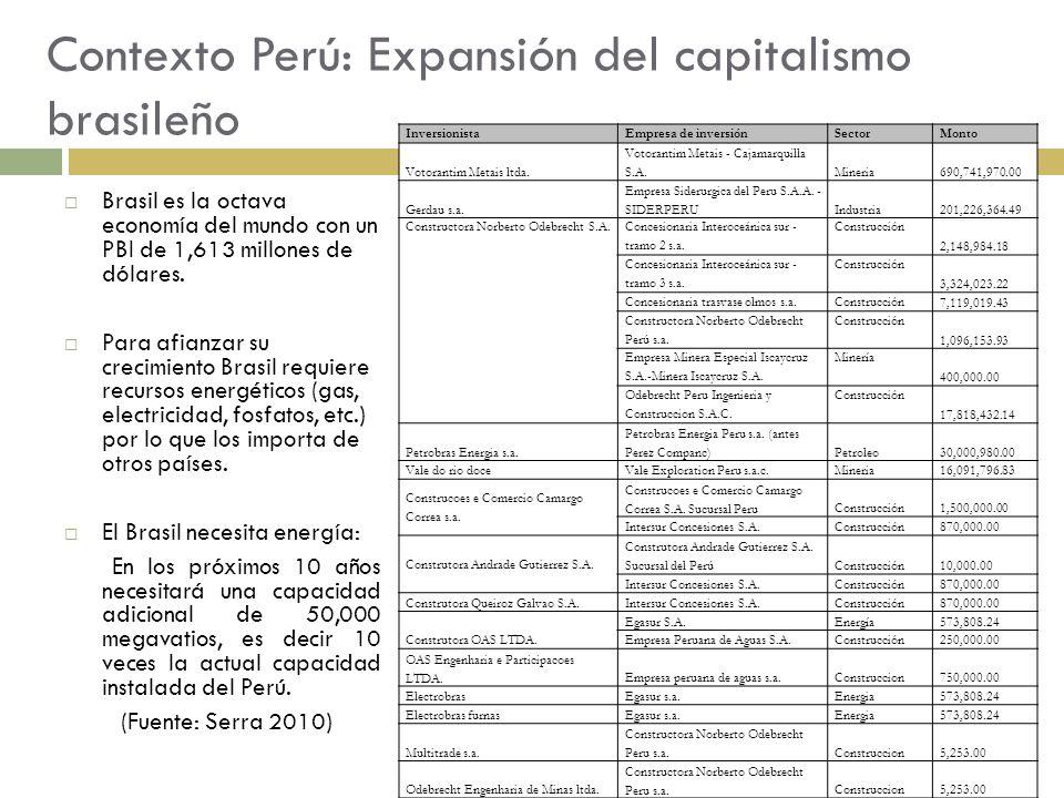 Contexto Perú: Expansión del capitalismo brasileño