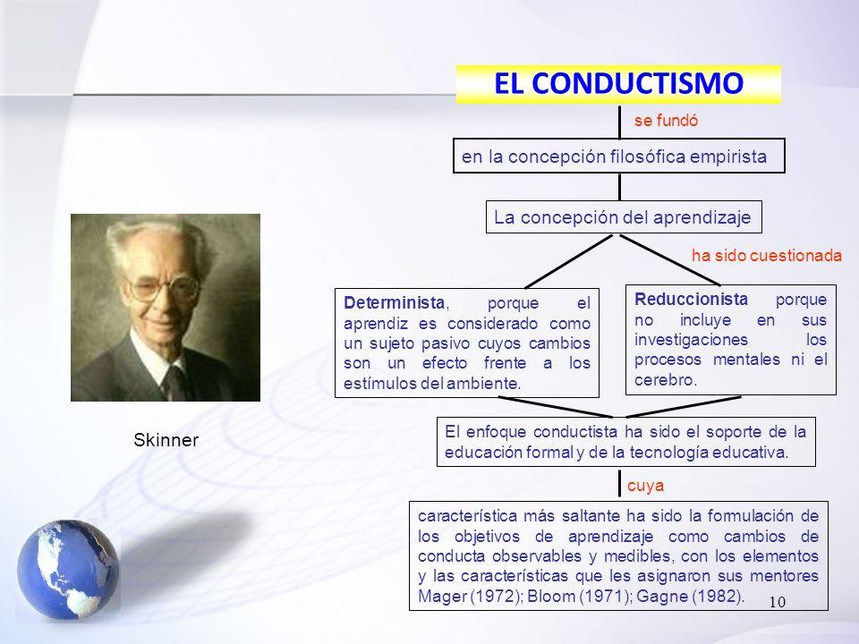 EL CONDUCTISMO en la concepción filosófica empirista