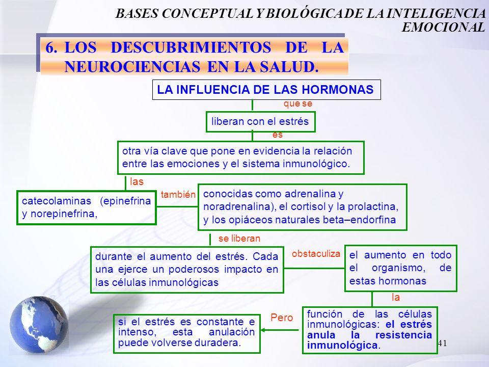 6. LOS DESCUBRIMIENTOS DE LA NEUROCIENCIAS EN LA SALUD.