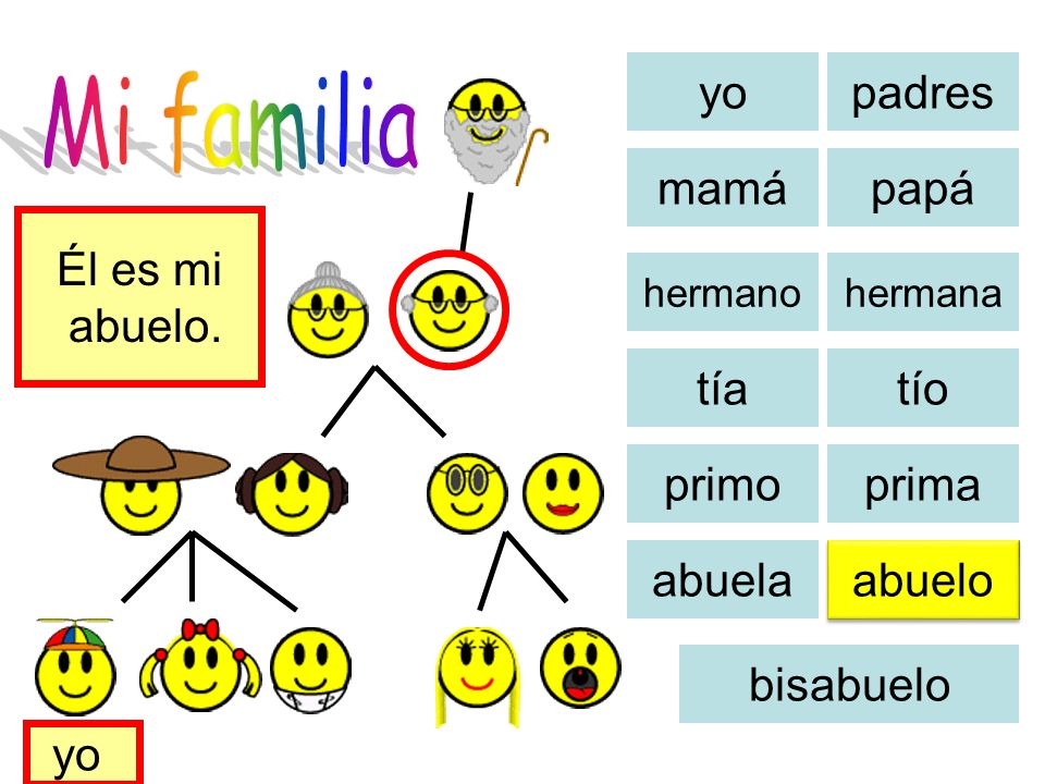 Mi familia yo padres mamá papá Él es mi abuelo. Hier ist meine