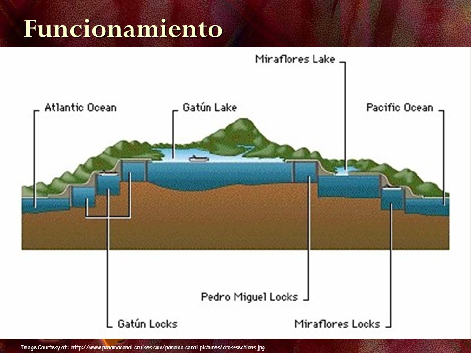 Funcionamiento Image Courtesy of: http://www.panamacanal-cruises.com/panama-canal-pictures/crosssections.jpg.