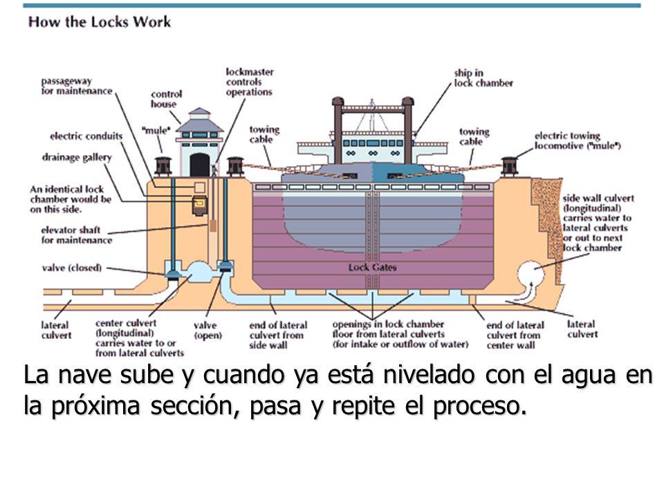 La nave sube y cuando ya está nivelado con el agua en la próxima sección, pasa y repite el proceso.