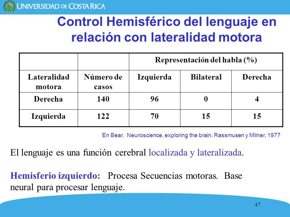 Control Hemisférico del lenguaje en relación con lateralidad motora