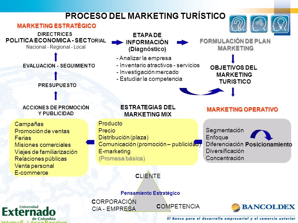 PROCESO DEL MARKETING TURÍSTICO