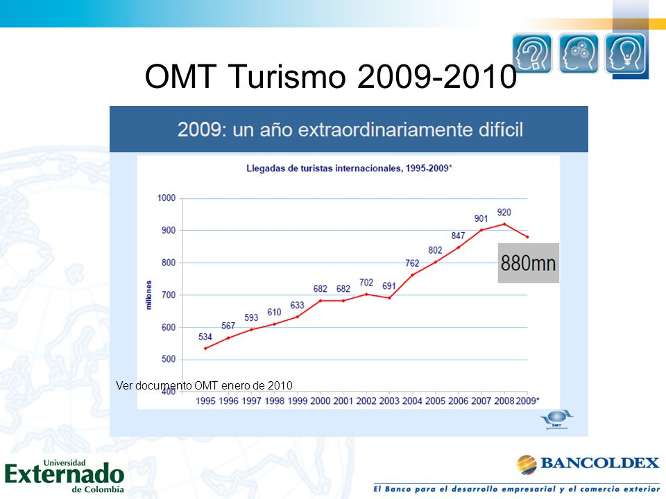OMT Turismo 2009-2010 Ver documento OMT enero de 2010