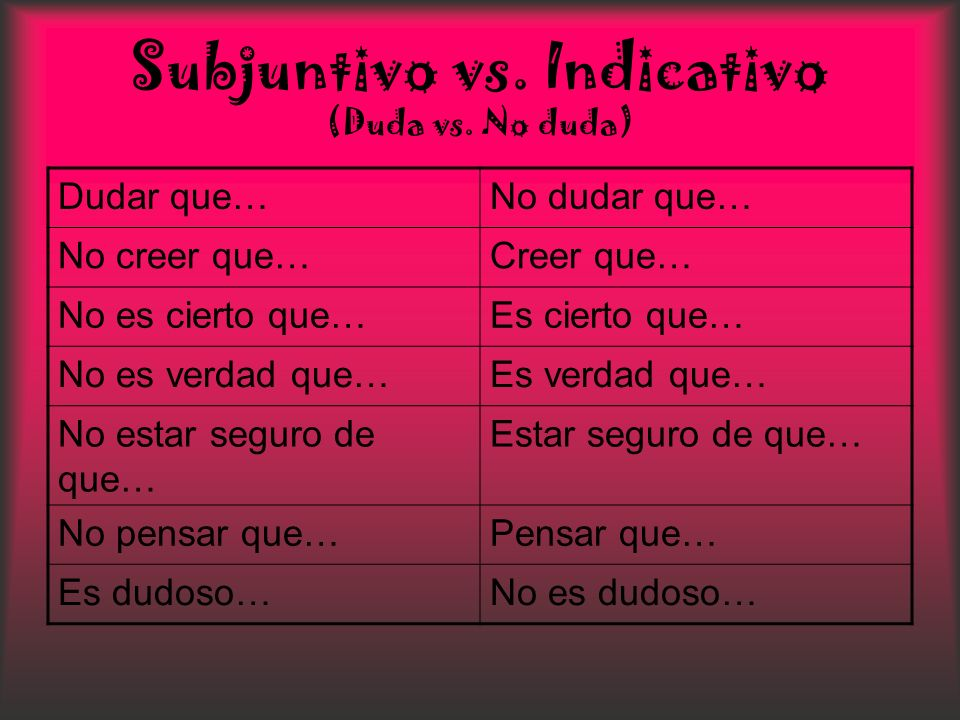 Subjuntivo vs. Indicativo (Duda vs. No duda)