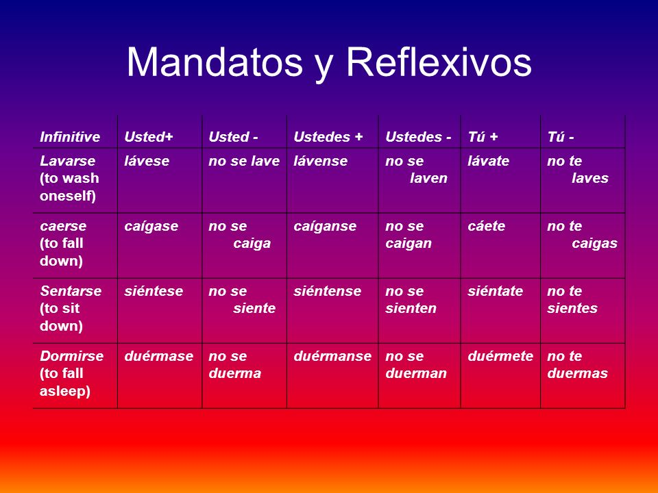 Mandatos y Reflexivos Infinitive Usted+ Usted - Ustedes + Ustedes -