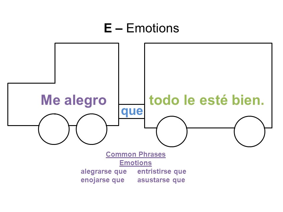 Me alegro todo le esté bien. E – Emotions que Common Phrases Emotions