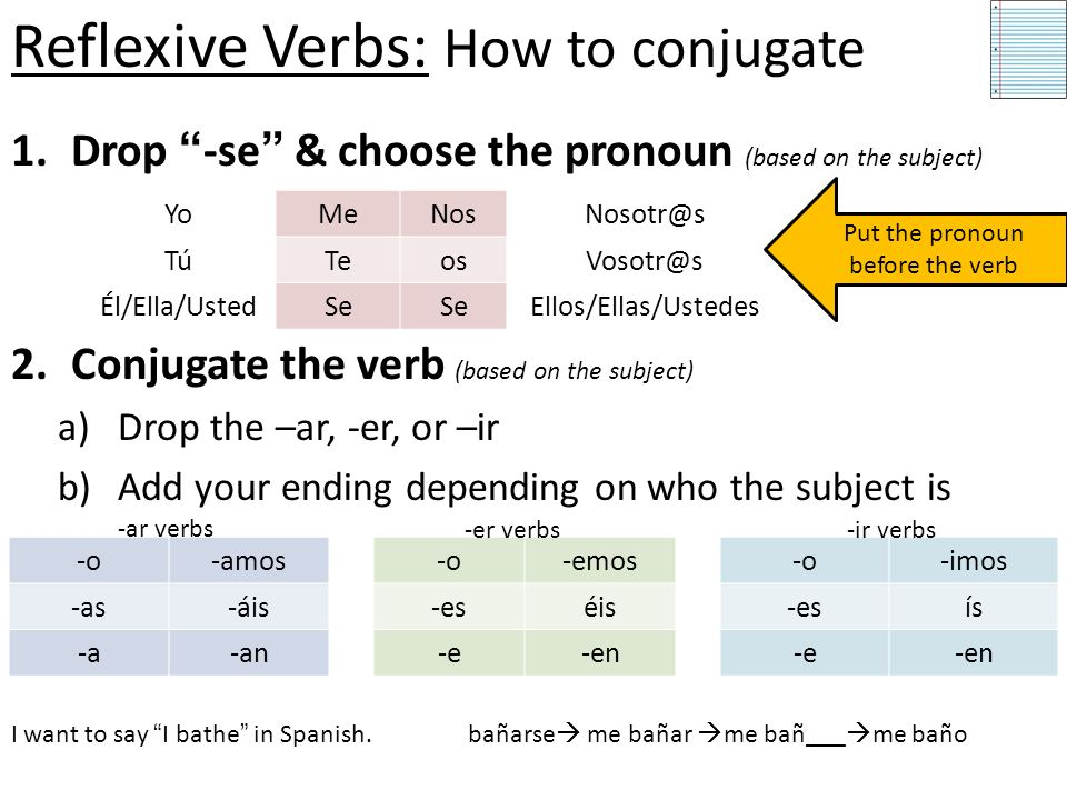 Reflexive Verbs: How to conjugate