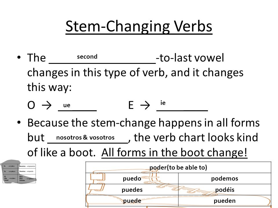 Stem-Changing VerbsThe -to-last vowel changes in this type of verb, and it changes this way: O → ____ E → ____.