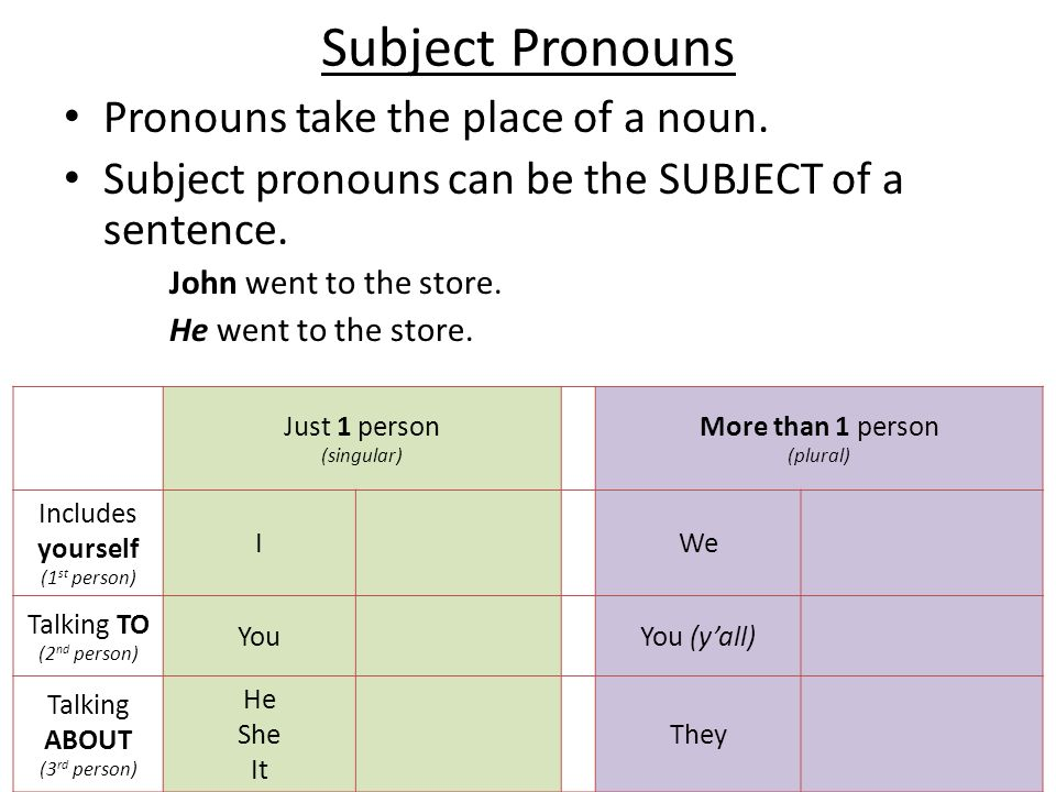 Subject Pronouns Pronouns take the place of a noun.