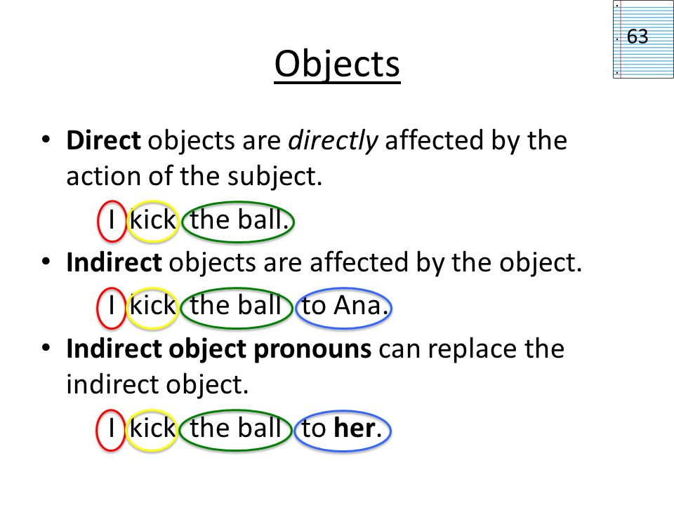 Objects63. Direct objects are directly affected by the action of the subject. I kick the ball. Indirect objects are affected by the object.