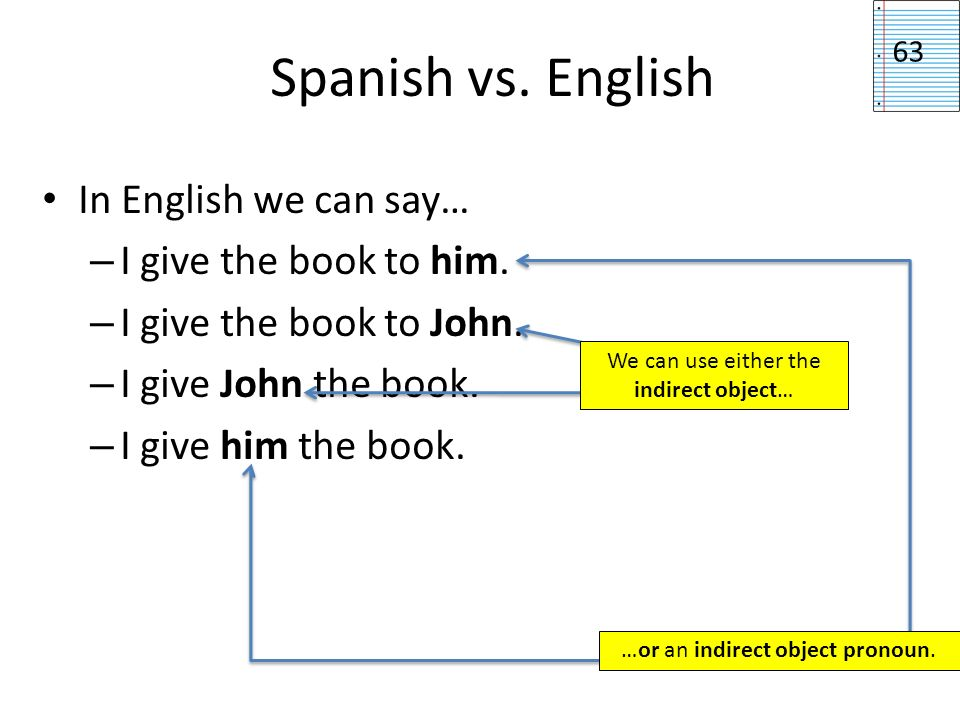 Spanish vs. English In English we can say… I give the book to him.