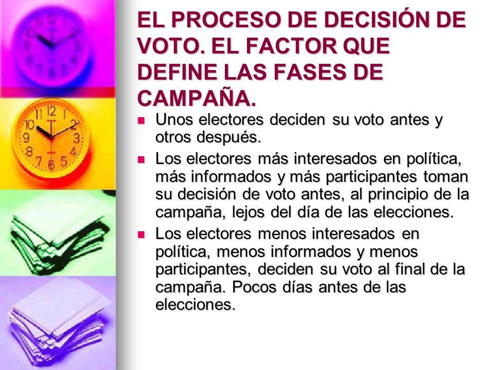 EL PROCESO DE DECISIÓN DE VOTO