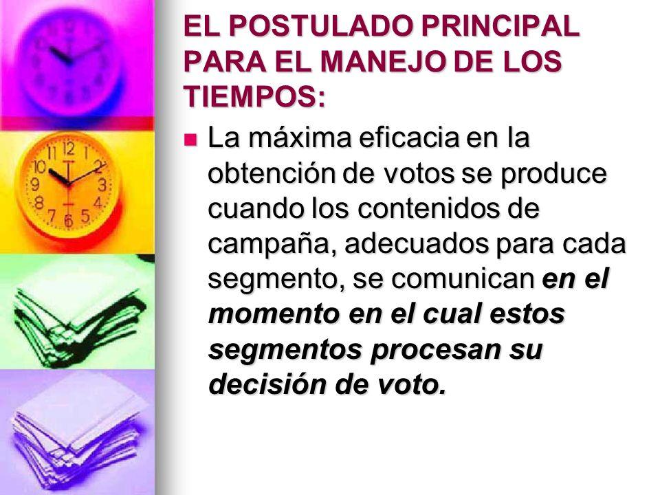 EL POSTULADO PRINCIPAL PARA EL MANEJO DE LOS TIEMPOS: