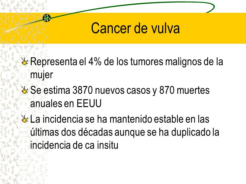 Cancer de vulva Representa el 4% de los tumores malignos de la mujer