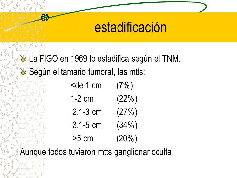 estadificación La FIGO en 1969 lo estadifica según el TNM.