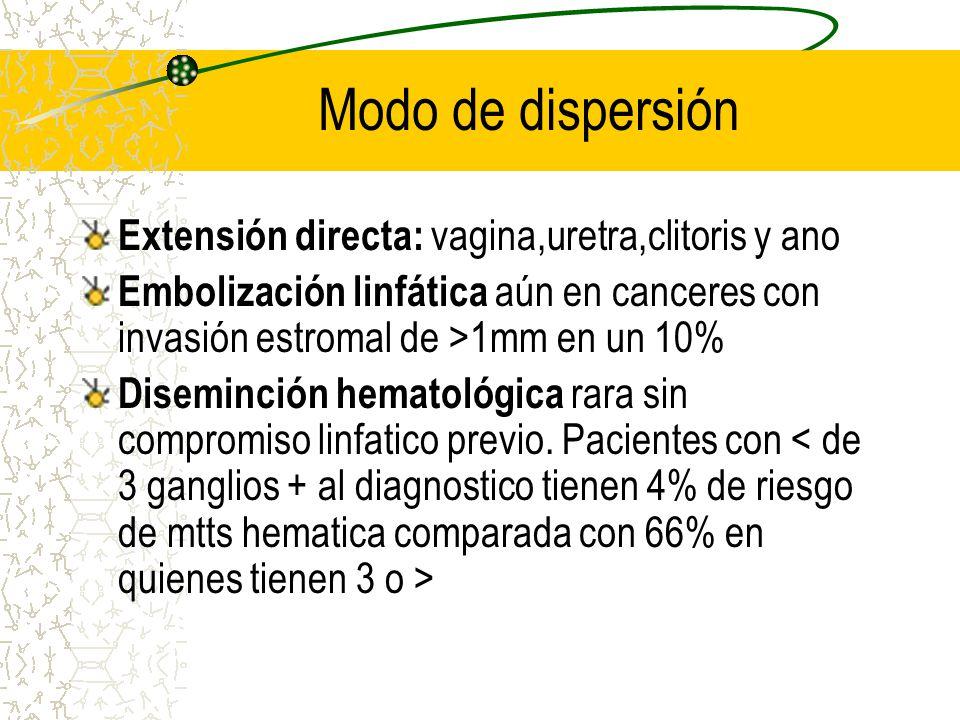 Modo de dispersión Extensión directa: vagina,uretra,clitoris y ano