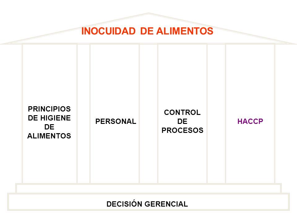 PRINCIPIOS DE HIGIENE DE ALIMENTOS