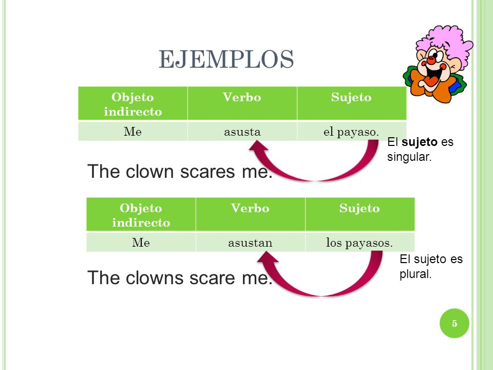 ejemplos The clown scares me. The clowns scare me. Objeto indirecto