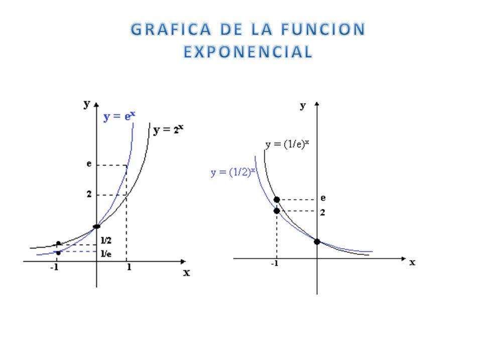GRAFICA DE LA FUNCION EXPONENCIAL