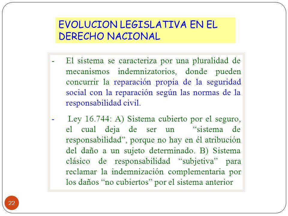 EVOLUCION LEGISLATIVA EN EL DERECHO NACIONAL