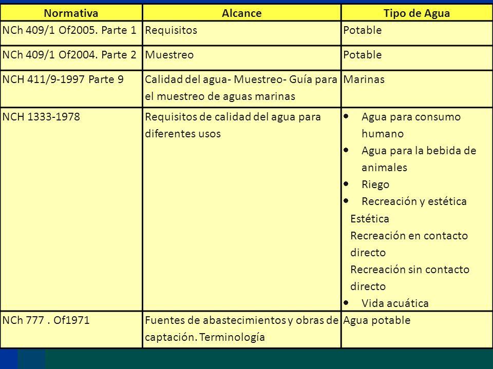Normativa Alcance. Tipo de Agua. NCh 409/1 Of2005. Parte 1. Requisitos. Potable. NCh 409/1 Of2004. Parte 2.