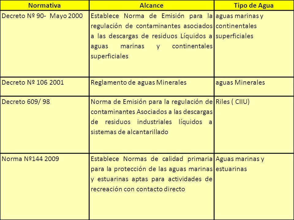 Normativa Alcance. Tipo de Agua. Decreto Nº 90- Mayo 2000.