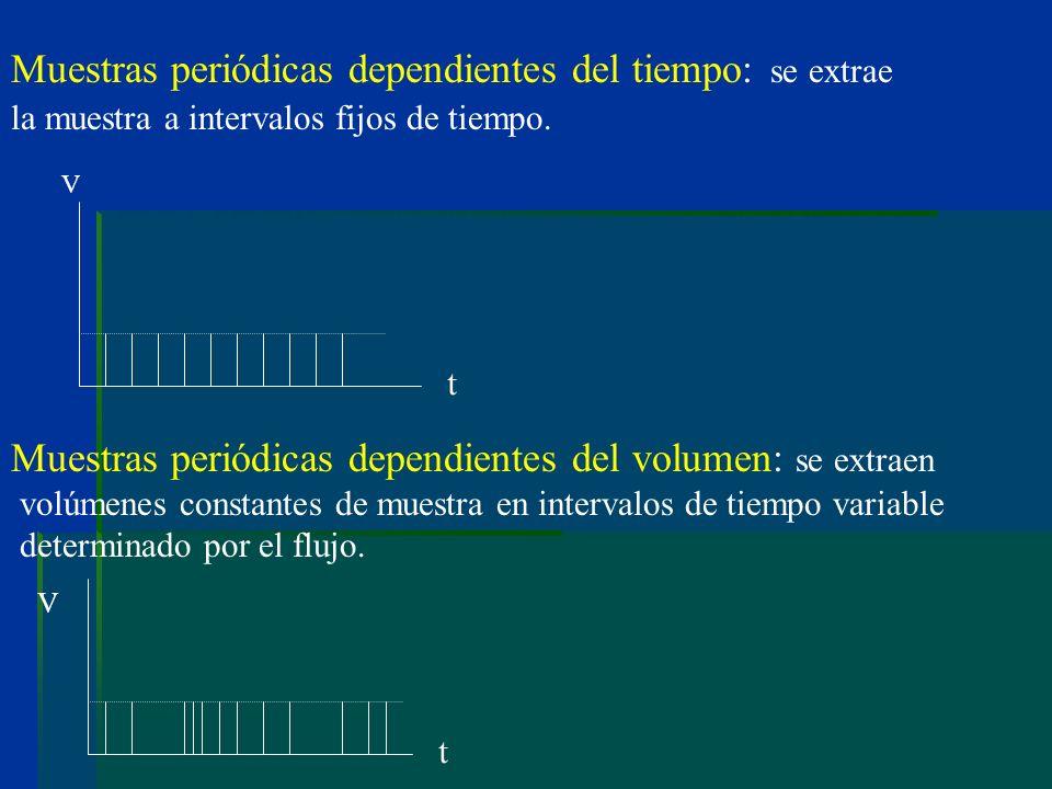 Muestras periódicas dependientes del tiempo: se extrae