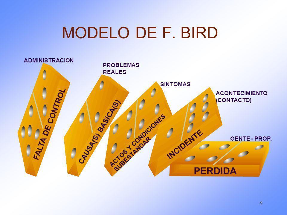 MODELO DE F. BIRD CAUSA(S) BASICA(S) ACTOS Y CONDICIONES SUBESTANDAR