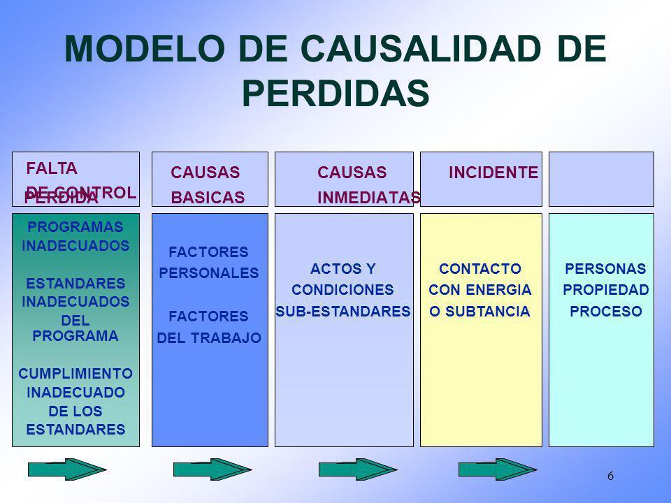 MODELO DE CAUSALIDAD DE PERDIDAS