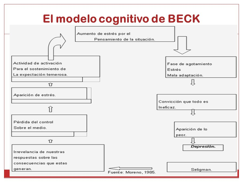 El modelo cognitivo de BECK