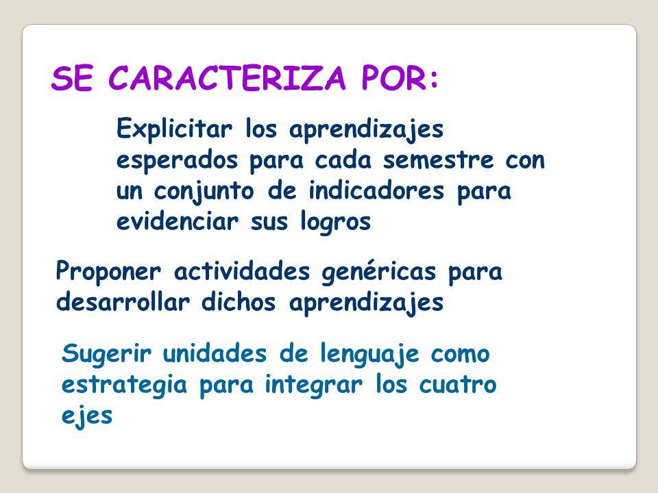 SE CARACTERIZA POR: Explicitar los aprendizajes esperados para cada semestre con un conjunto de indicadores para evidenciar sus logros.