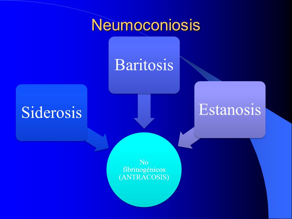 No fibrinogénicos (ANTRACOSIS)