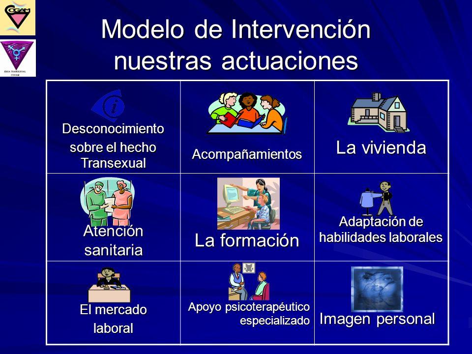 Modelo de Intervención nuestras actuaciones