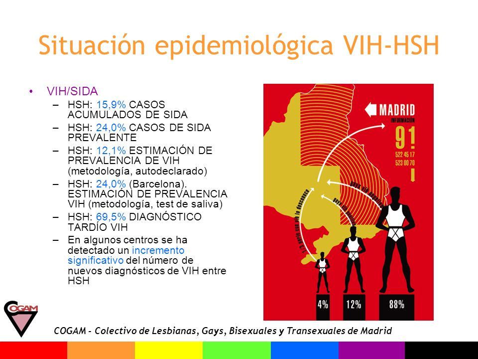 Situación epidemiológica VIH-HSH