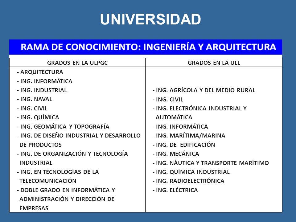 UNIVERSIDAD GRADOS EN LA ULPGC GRADOS EN LA ULL - ARQUITECTURA