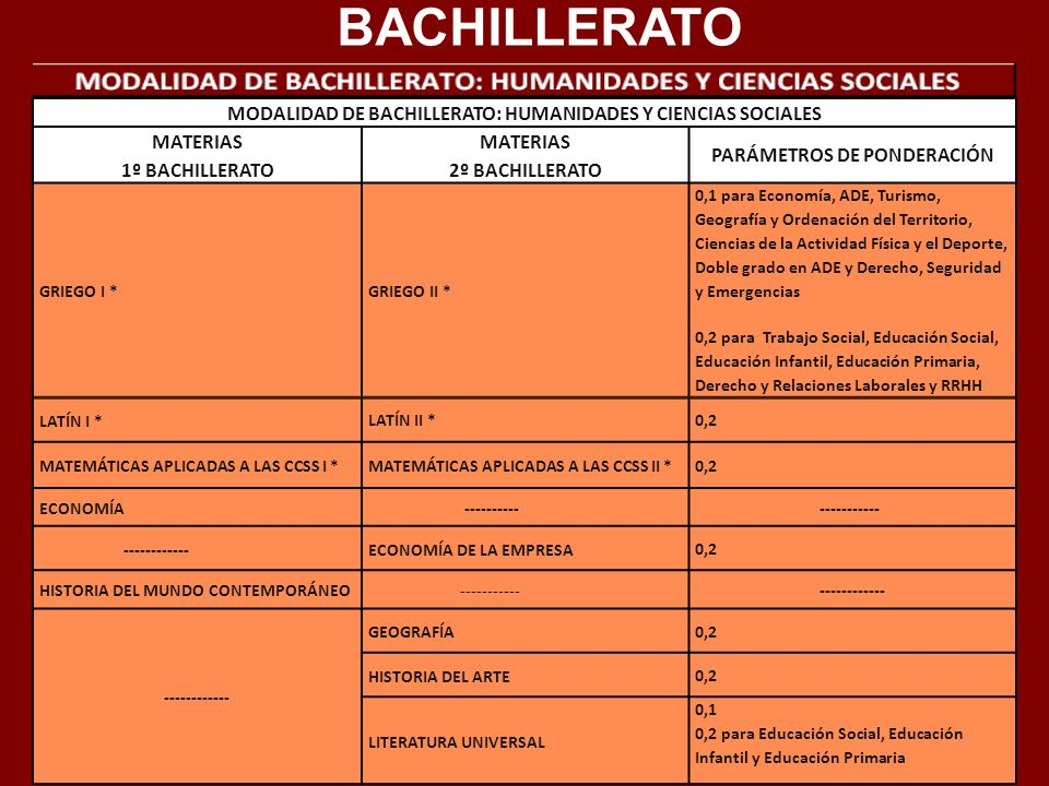 BACHILLERATO MODALIDAD DE BACHILLERATO: HUMANIDADES Y CIENCIAS SOCIALES. MATERIAS. 1º BACHILLERATO.