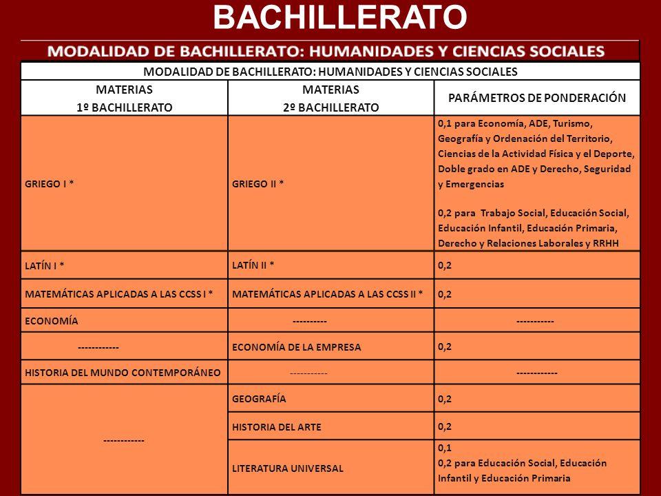 BACHILLERATOMODALIDAD DE BACHILLERATO: HUMANIDADES Y CIENCIAS SOCIALES. MATERIAS. 1º BACHILLERATO. 2º BACHILLERATO.