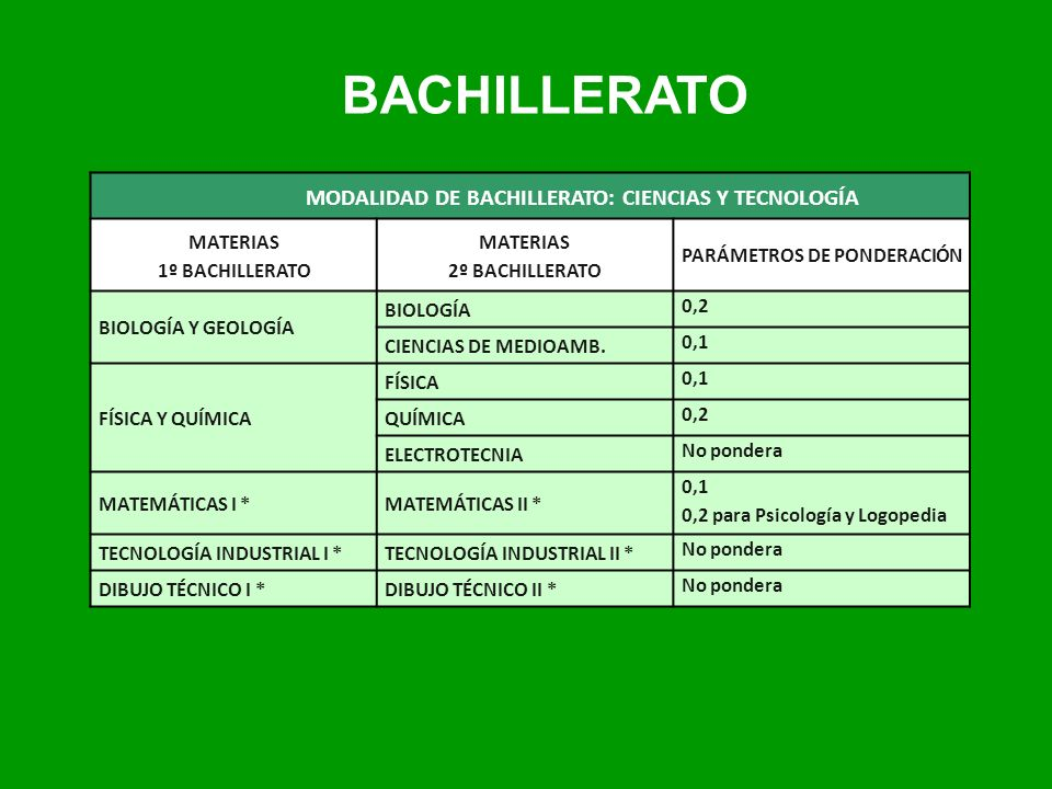 BACHILLERATO MODALIDAD DE BACHILLERATO: CIENCIAS Y TECNOLOGÍA MATERIAS