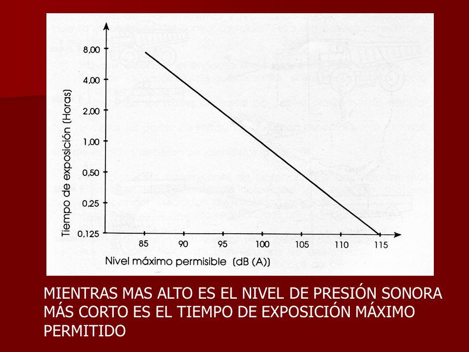 MIENTRAS MAS ALTO ES EL NIVEL DE PRESIÓN SONORA