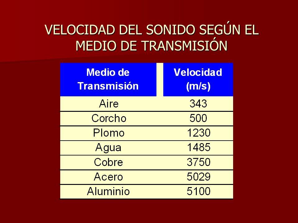 VELOCIDAD DEL SONIDO SEGÚN EL MEDIO DE TRANSMISIÓN
