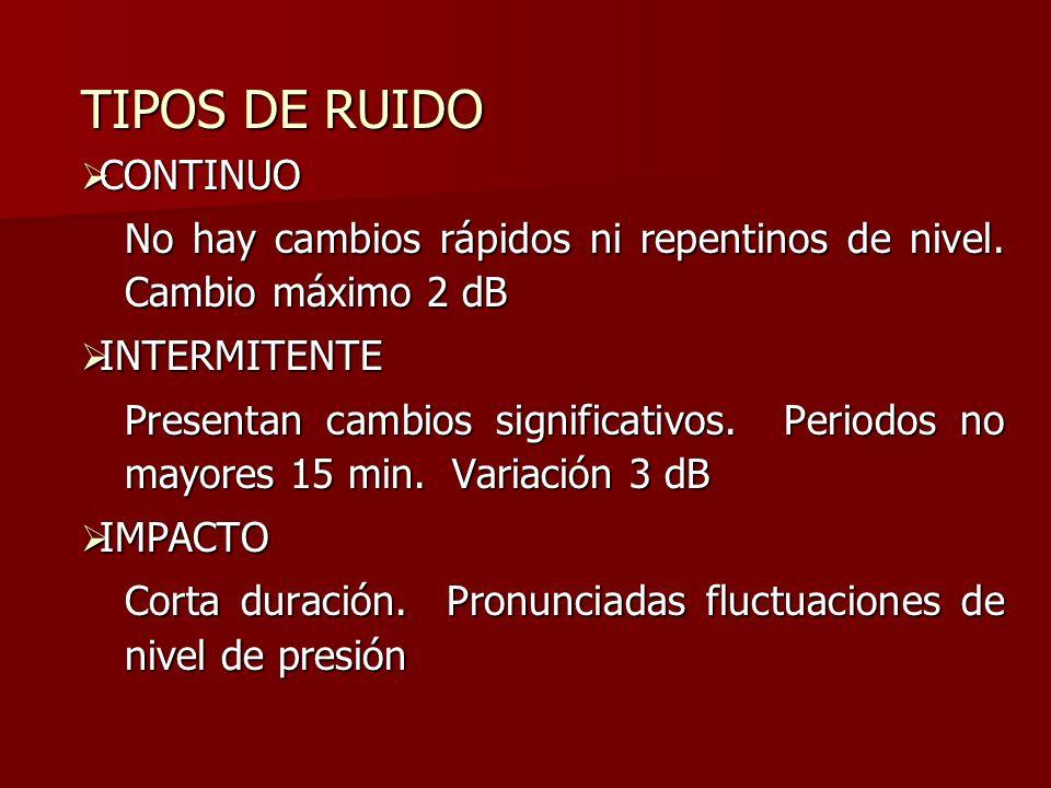 TIPOS DE RUIDO CONTINUO