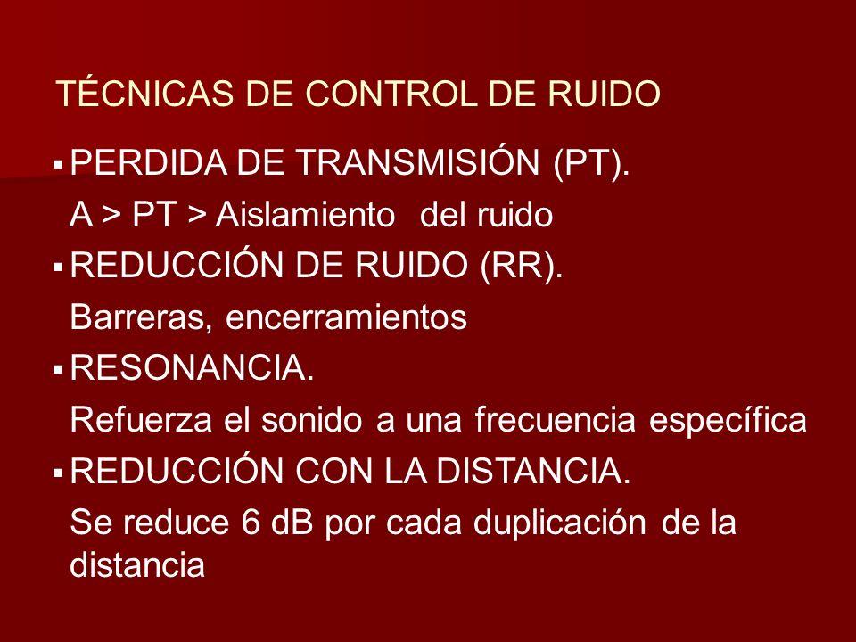 TÉCNICAS DE CONTROL DE RUIDO