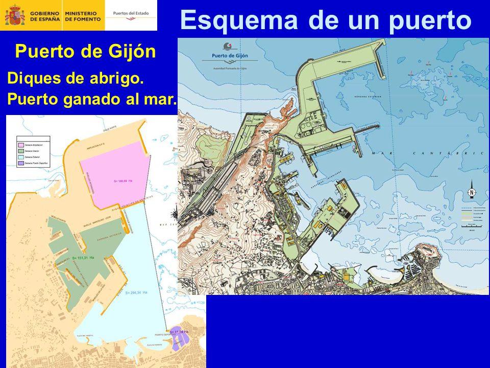 El sistema portuario espa ol caracter sticas generales ppt descargar - Puerto de gijon empleo ...