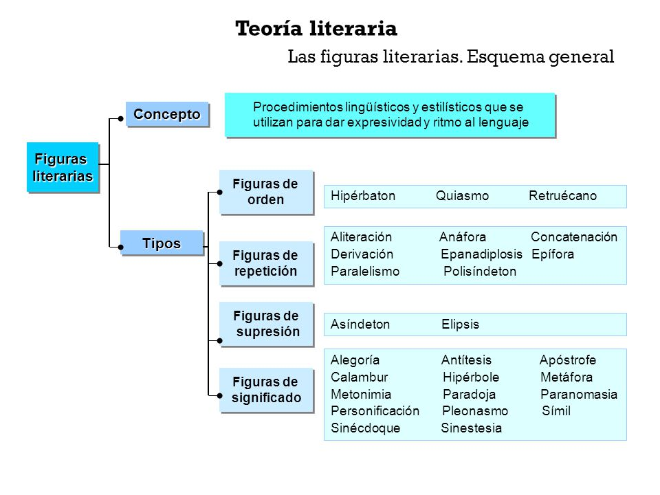 Teoría literaria Las figuras literarias. Esquema general Concepto