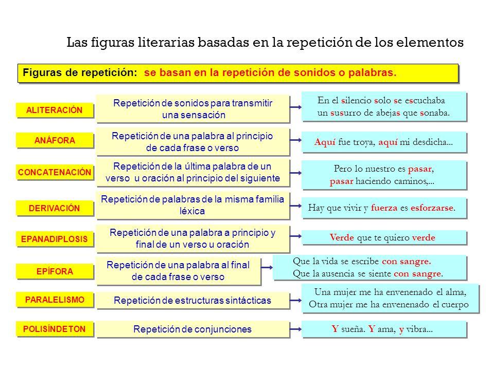 Las figuras literarias basadas en la repetición de los elementos