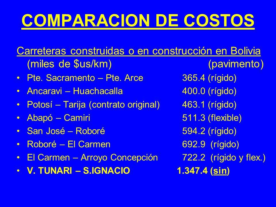 COMPARACION DE COSTOS Carreteras construidas o en construcción en Bolivia (miles de $us/km) (pavimento)
